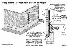 Weep Holes - line of defense against water after tightly tooled mortar joint. Also equalize air pressure. Masonry Construction, Floor Framing, Media Wall, Cavities, Frames On Wall, Foundation, Brick, Illustrations, Detail