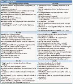 Oratio Orientation: SIGNOS DE ALERTA EN EL LENGUAJE INFANTIL.