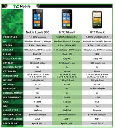 Interesting comparison of the new phones which are generating a lot of interest..