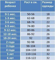 Таблица роста ребенка