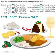 christmas dinner to cost less in 2015 - Christmas Dishes Cheap