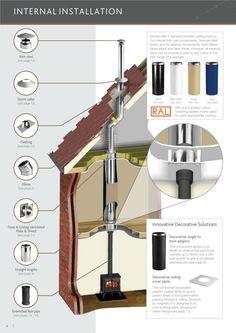 flue system internal installation at colesforfires.co.uk