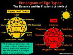 ENNEARGAM of Ego Types: Intellect