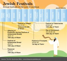 The Quick View Bible » Jewish Festivals-tied to Biblical prophecies