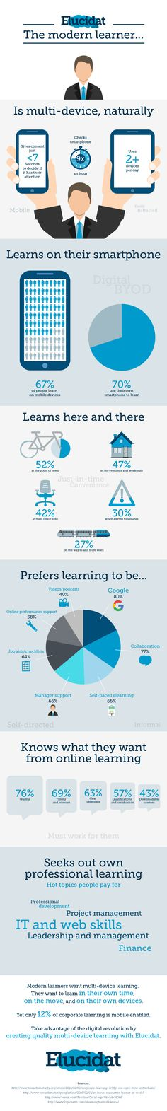 To help you get in sync with modern learners, the infographic gathers facts and stats from various research papers to create a clear modern learner profile.