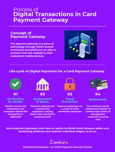 Easebuzz is the best payment gateway for e-commerce in India. Just sign-up & go live with your online payment solution in minutes. Life Cycles, Coding, Digital, Cards, Playing Cards, Programming, Maps