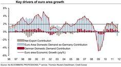 Eurozone growth is now reliant on weakening global demand.(June 5th 2012)