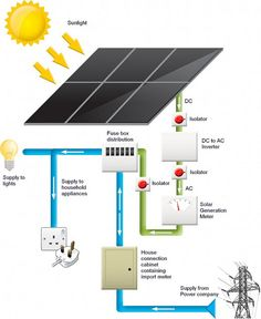 affordable solar panels by solar...    http://sfinkx.com/complete-home-solar-kit-offer