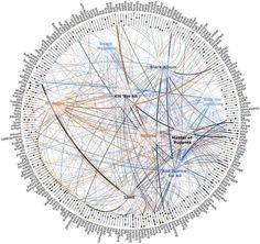 Data Visualization : Data Visualization : Creating Data Visualizations | NodeBox