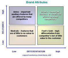 branding attributes - Successful brands deliver on both customer expectations and also differentiate from the competition.