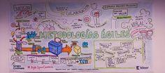 metodologias agiles - #FacilitacionGrafica