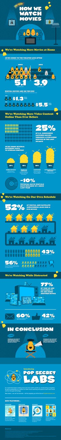 #Infographic: How We Watch Movies, from #PopSecret