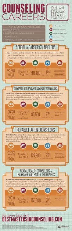 Human Services, Mental Health, and Psychology majors: check out this infographic to help determine the type of counselor you want to be.
