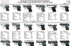Came across a chart  that might be useful for writers who are putting mouseguns (small-caliber pocket pistols or revolvers) into their stor...