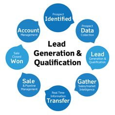 7 Easy to Implement Lead Generation Tips and Tricks