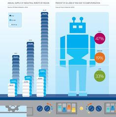 Citi on the economy and automation: 'This time is different'   Pethokoukis Blog » AEIdeas