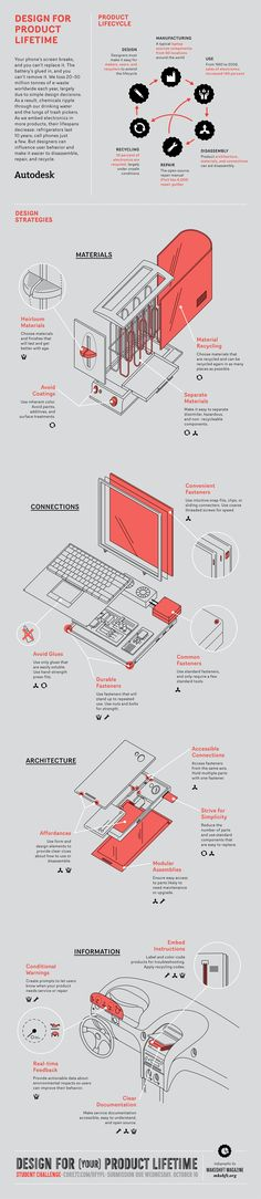Makeshift and Autodesk's Design for Product Lifetime Infographic