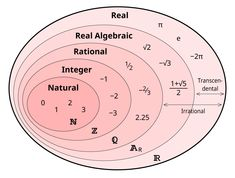 Venn Diagram to Classify Numbers I really needed this on my last Math test. Math Teacher, Math Classroom, Teaching Math, Math Help, Fun Math, Math Math, It Wissen, Maths Solutions, Math Poster