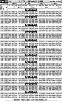 lic jeevan anand plan chart pdf