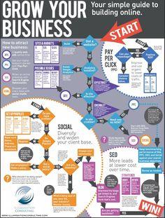 Infografia: como crecer su negocio online