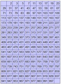 Worksheets Number Chart 1000 pinterest the worlds catalog of ideas printable prime number chart 1000 numbers till find given is or