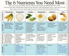 6 most needed nutrients