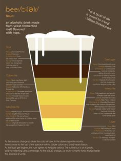 beer flavors