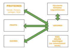 Les Combinaisons Alimentaires, comment peuvent-elles vous aider à retrouver une belle peau et perdre du poids naturellement? Lire la suite /ici :http://www.sport-nutrition2015.blogspot.com