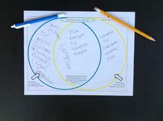 wat zijn jullie liefhebberijen/interesses/meningen over... En daarna de overeenkomsten in het midden #ekkomi #kindercoach