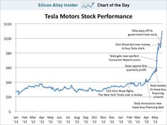 CHART OF THE DAY: The Absolutely Insane Explosion Of Teslas Stock