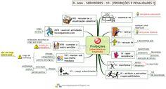 Mapa Mental de Direito Administrativo - Lei 8.112 - Proibições e Penalidades