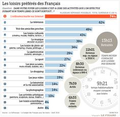 infographie loisirs des francais
