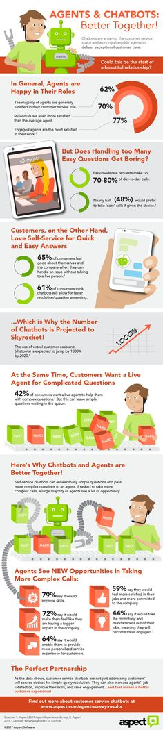 Can Customer Service Agents and Chatbots Work Well Together? | Infographic