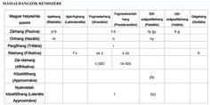 Táblázat a mássalhangzókról Periodic Table, Math Equations, Periodic Table Chart, Periotic Table