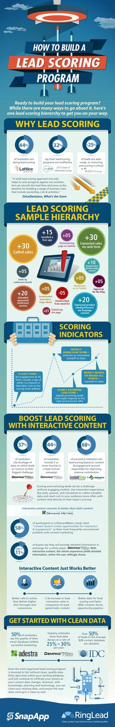 Build a Lead Scoring Program with Interactive Content If you're marketing you've probably at least thought about scoring leads. After all, according to Lattice Engines, of marketers practice lead scoring in one way or another. Marketing Automation, Social Marketing, Inbound Marketing, Business Marketing, Internet Marketing, Online Marketing, Marketing And Advertising, Digital Marketing, Business Tips