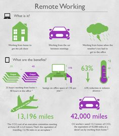 Benefits of working remotely infographic