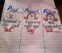 past present future verb anchor chart 2nd Grade Grammar, 2nd Grade Ela, 1st Grade Writing, First Grade Reading, Second Grade, Grammar Anchor Charts, Reading Anchor Charts, Student Teaching, Teaching Reading