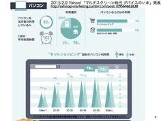 Yahoo!JAPAN「マルチスクリーン時代 デバイスのいま」解説 http://yokotashurin.com/etc/multi-screen.html