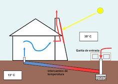 SOLAR CHIMNEY Also referred to as a thermal chimney, a solar chimney provides a natural way of improving the ventilation of buildings by . Renewable Energy, Solar Energy, Solar Power, Trombe Wall, Solar Chimney, Power Trailer, Solar Heater, Geothermal Energy, Greenhouse Plans