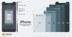 iPhone X To 2G Screen Size & Resolution Compared [Infographic]