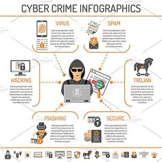 Cyber Crime Infographics for Flyer, Web Site, Printing Advertising Like Hacker, Virus and Spam Flat Icons. Learn Computer Coding, Computer Lessons, Computer Basics, Computer Science, Computer Crime, Web Safety, Cyber Safety, Security Technology, Technology Hacks