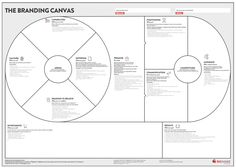 Canvas collection - A list of visual templates - Andi Roberts Business Canvas, Business Model Canvas Examples, Business Branding, Business Design, Business Marketing, Strategy Business, Marketing Branding, Innovation Strategy, Business Innovation