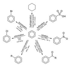Reactivity of Benzene (PhH, The primary (commonplace) Organic Chemistry Electrophilic Aromatic Substitution Reactions (and one Reduction reaction). Chemistry Classroom, Teaching Chemistry, Science Chemistry, Physical Science, Science Education, Forensic Science, Science Books, Life Science, Higher Education