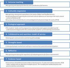 Practicum_15: Principles Guiding Professional Practice
