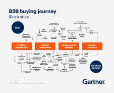 Learn how the buying journey is changing, and what those changes mean for your sales strategy. Generation Z, Sales And Marketing, Content Marketing, Business Marketing, Marketing Plan, Onpage Seo, Customer Journey Mapping, Sales Strategy, Marketing Strategies