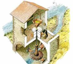 Basic overview of the six kinds of waterwheels