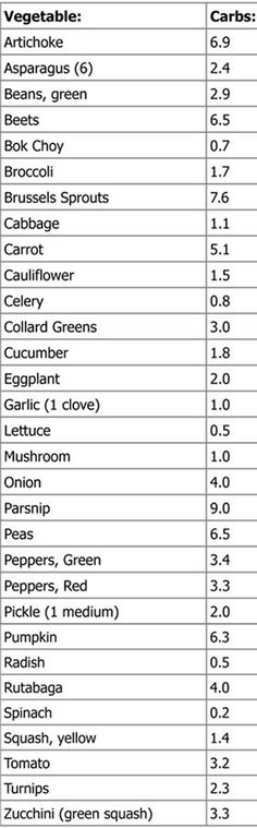 Low Carb Vegetable Quick List (Atkins List)The carbs listed are net carbs. Fiber gram counts are removed.Serving Size: 1/2 cup, unless otherwise indicated..