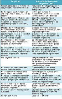 Aprendizaje basado en Proyectos: Unas Pautas (vía @ eraser) Problem Based Learning, Project Based Learning, Teaching Spanish, Teaching English, Teacher Hacks, Fourth Grade, Classroom Management, Infographic, Writing