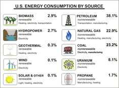 non renewable sources of energy of the energy that is consumed by us is not from renewable sources Alternative Energie, Energy Kids, Solar Energy Facts, Geothermal Energy, Earth And Space Science, Alternative Energy Sources, 6th Grade Science, Kinetic Energy, Renewable Sources Of Energy