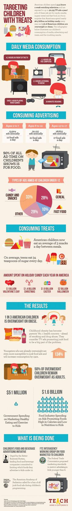Children Obesity Targeting children with treats: an informative infographic about marketing to kids. - When kids are being subjected daily to a sweets-heavy marketing machine, is it any wonder they make bad food choices? Childhood Obesity Facts, Diabetes, How Much Sugar, Education Policy, Food Advertising, Targeted Advertising, Gewichtsverlust Motivation, Thing 1, Tv Ads